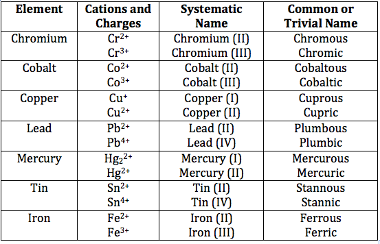 ppt 1 name the ions formed by these elements and cation anion